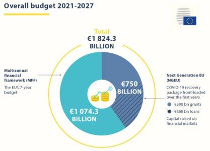 visuel Conseil UE Plan de relance